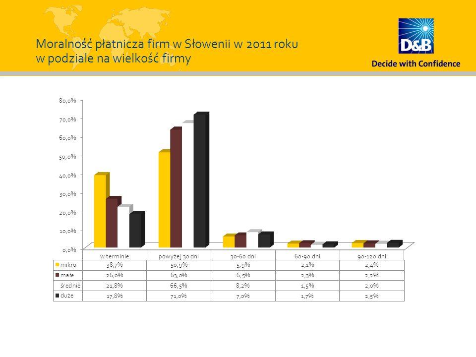 Moralność płatnicza firm w Słowenii w 2011 roku w podziale na wielkość firmy