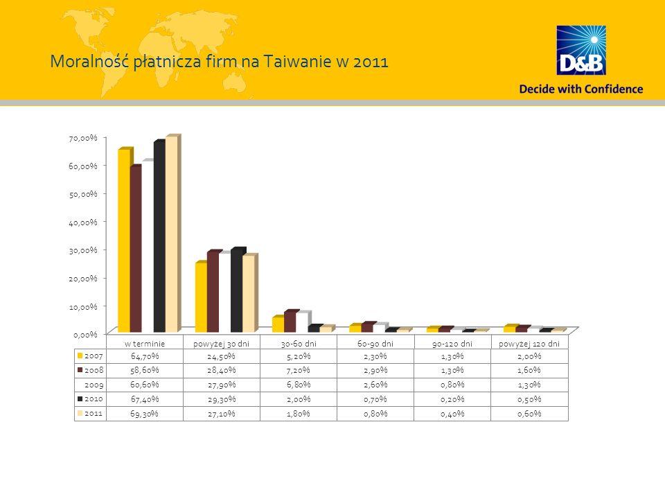 Moralność płatnicza firm na Taiwanie w 2011