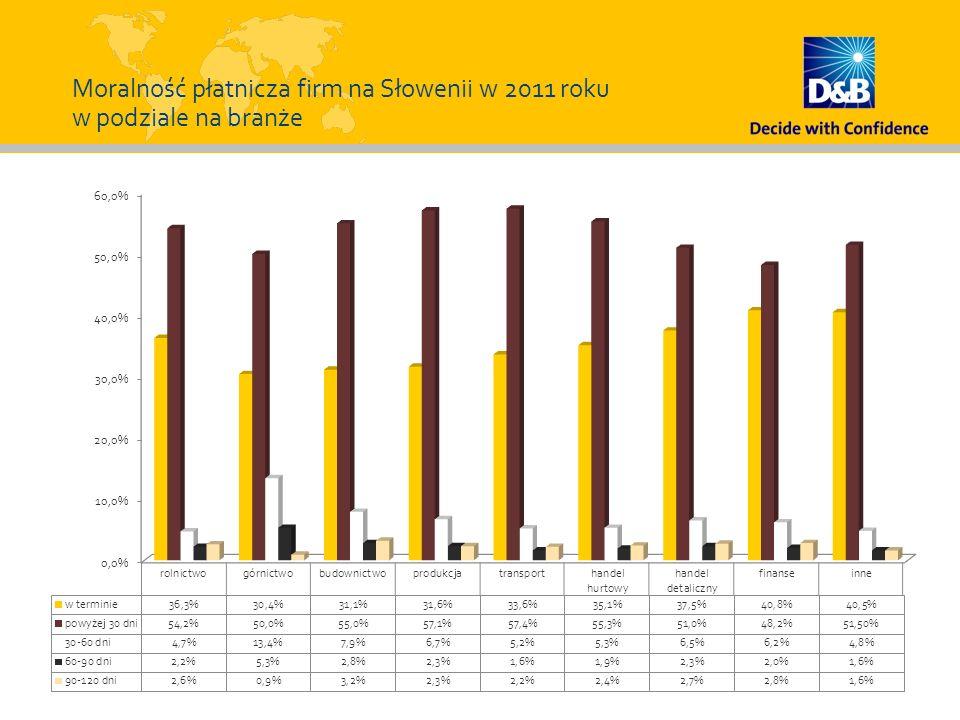 Moralność płatnicza firm na Słowenii w 2011 roku w podziale na branże