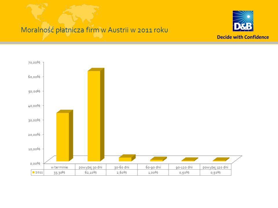 Moralność płatnicza firm w Austrii w 2011 roku