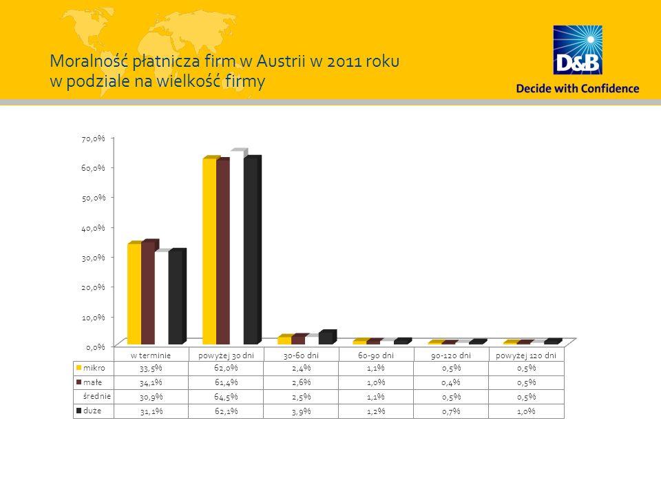Moralność płatnicza firm w Austrii w 2011 roku w podziale na wielkość firmy