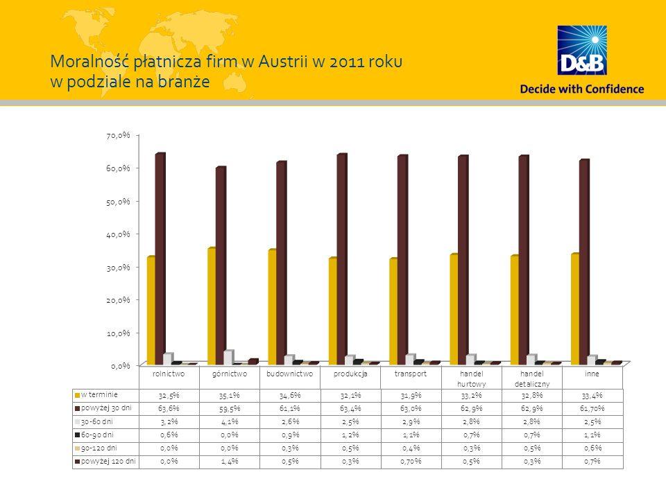 Moralność płatnicza firm w Austrii w 2011 roku w podziale na branże