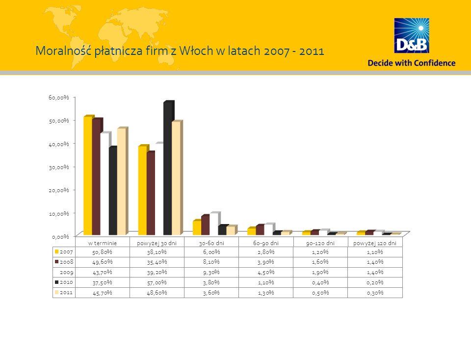 Moralność płatnicza firm z Włoch w latach 2007 - 2011