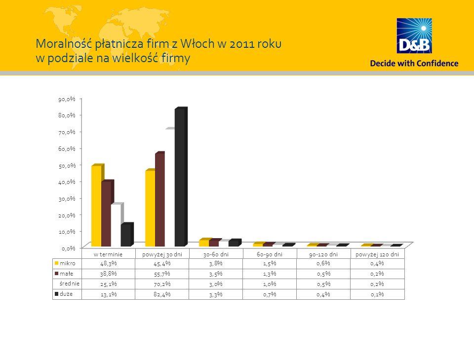 Moralność płatnicza firm z Włoch w 2011 roku w podziale na wielkość firmy