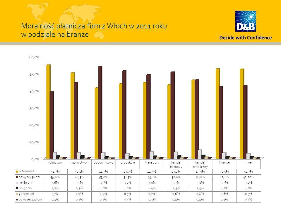 Moralność płatnicza firm z Włoch w 2011 roku w podziale na branże