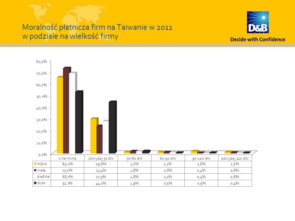 Moralność płatnicza firm na Taiwanie w 2011 w podziale na wielkość firmy