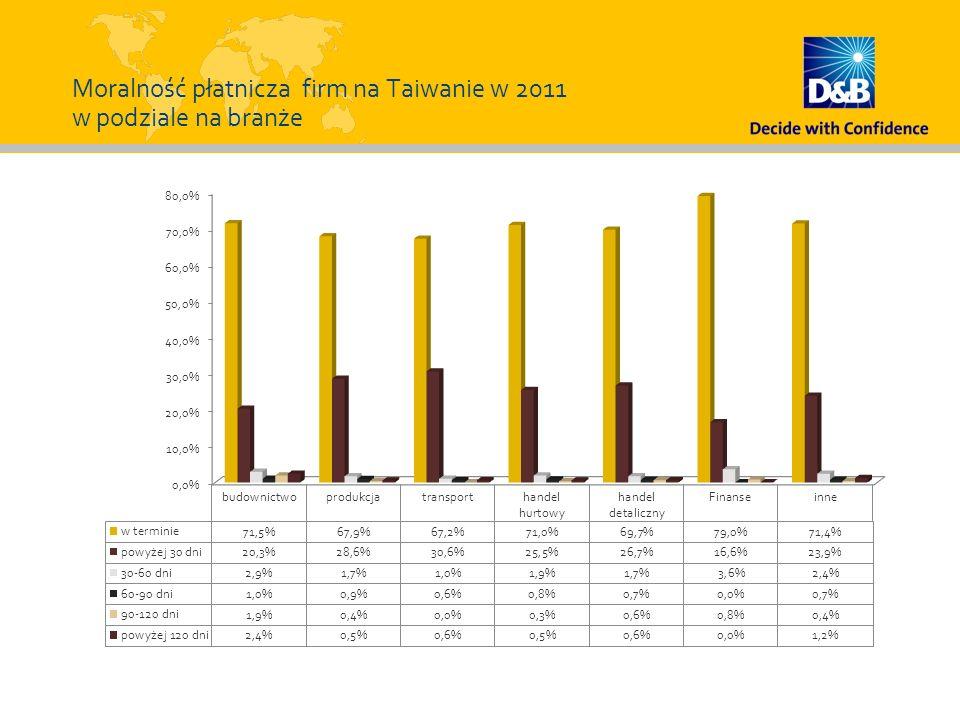 Moralność płatnicza firm na Taiwanie w 2011 w podziale na branże