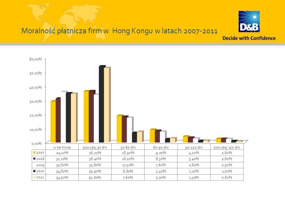 Moralność płatnicza firm w Hong Kongu w latach 2007-2011