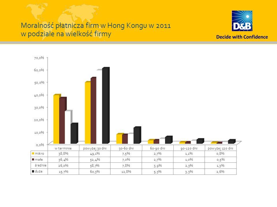 Moralność płatnicza firm w Hong Kongu w 2011 w podziale na wielkość firmy