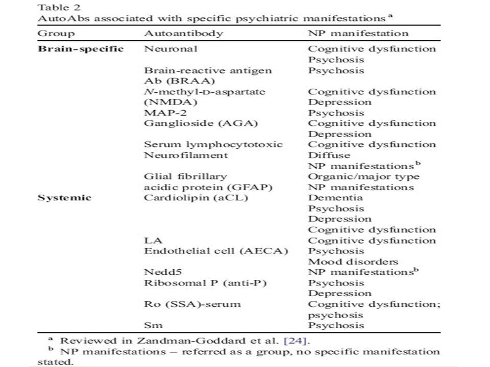Teorie na temat patogenezy 1.Mikroangiopatie- zapalenie naczyń mózgowych 2.Mikrozawały- obecność antykoagulantu toczniowego 3.Bezpośrednie oddziaływanie autoprzeciwciał na komórki mózgu