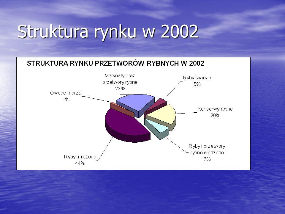 Głównymi dostawcami ryb i przetworów rybnych na nasz rynek są: Norwegia (36 proc.