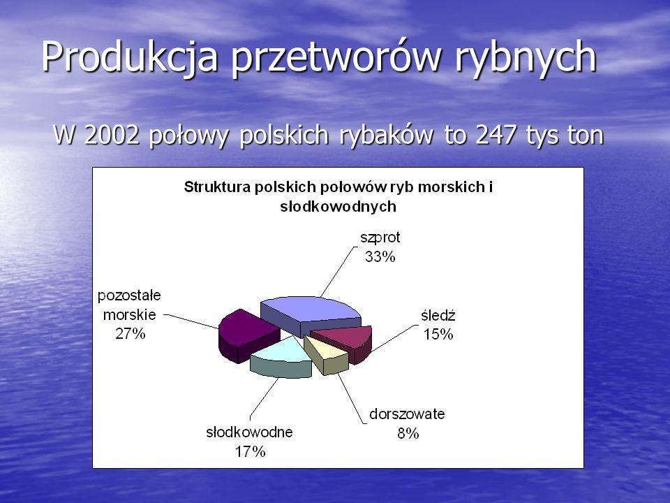 Produkcja przetworów rybnych W 2002 połowy polskich rybaków to 247 tys ton