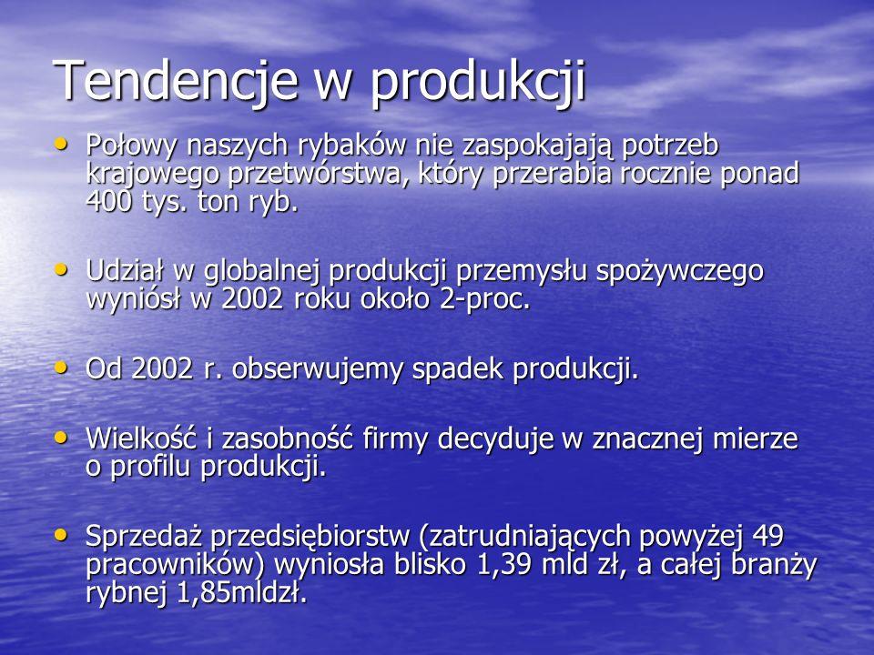 Producenci W Polsce jest ok.350 zakładów W Polsce jest ok.