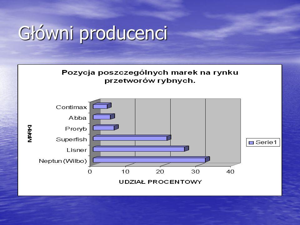 Przetwórstwo rybne a UE Dostęp do naszej 200-milowej strefy przybrzeżnej.
