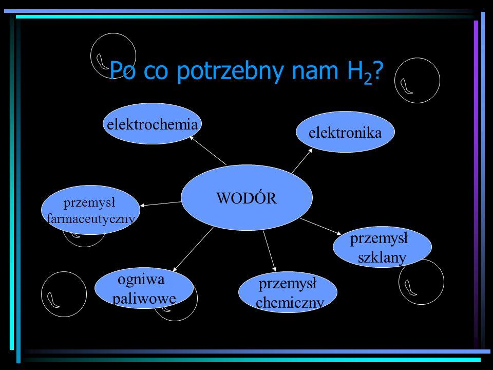 Po co potrzebny nam H 2 ? WODÓR elektronika przemysł farmaceutyczny ogniwa paliwowe przemysł chemiczny przemysł szklany elektrochemia