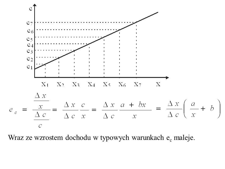 Dla typowych dóbr dochodowa elastyczność popytu jest od 0 Dla dóbr bezwzględnie poślednich dochodowa elastyczność popytu jest od 0 większa mniejsza |