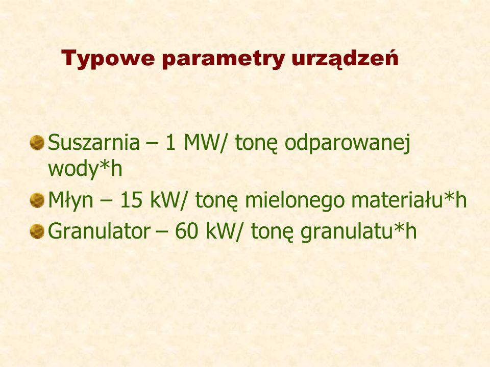 Typowe parametry urządzeń Suszarnia – 1 MW/ tonę odparowanej wody*h Młyn – 15 kW/ tonę mielonego materiału*h Granulator – 60 kW/ tonę granulatu*h