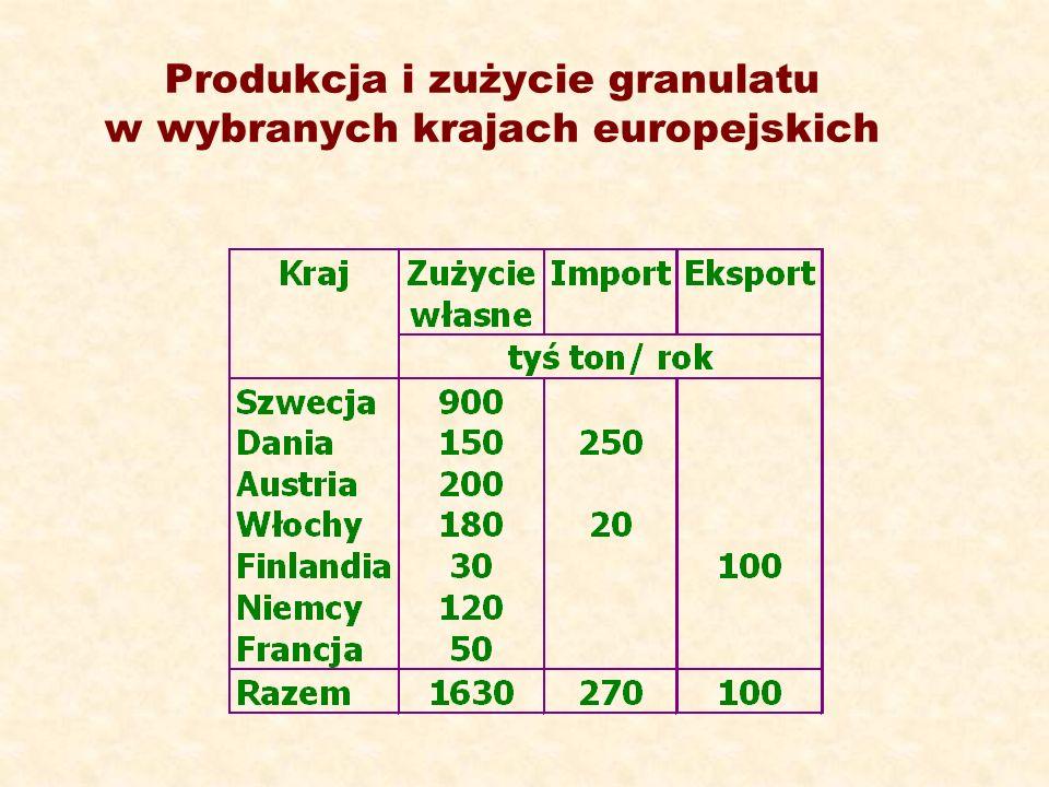 Produkcja i zużycie granulatu w wybranych krajach europejskich