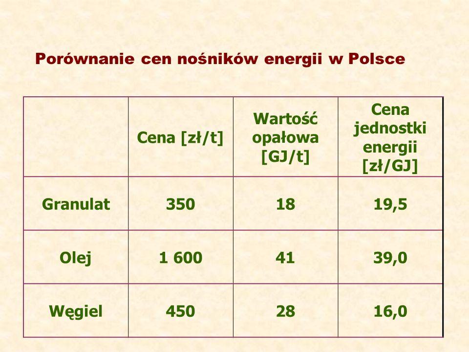 Porównanie cen nośników energii w Polsce Cena [zł/t] Wartość opałowa [GJ/t] Cena jednostki energii [zł/GJ] Granulat3501819,5 Olej1 6004139,0 Węgiel450