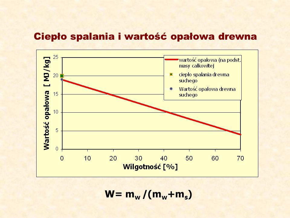 Ciepło spalania i wartość opałowa drewna W= m w /(m w +m s )