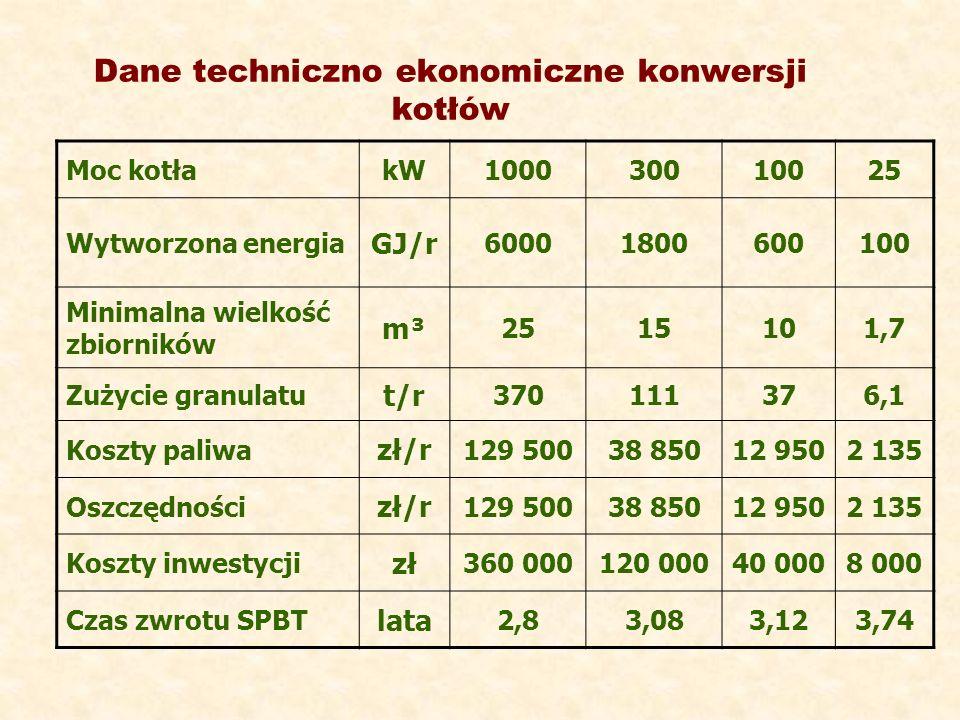Dane techniczno ekonomiczne konwersji kotłów Moc kotłakW100030010025 Wytworzona energia GJ/r 60001800600100 Minimalna wielkość zbiorników m³m³ 2515101