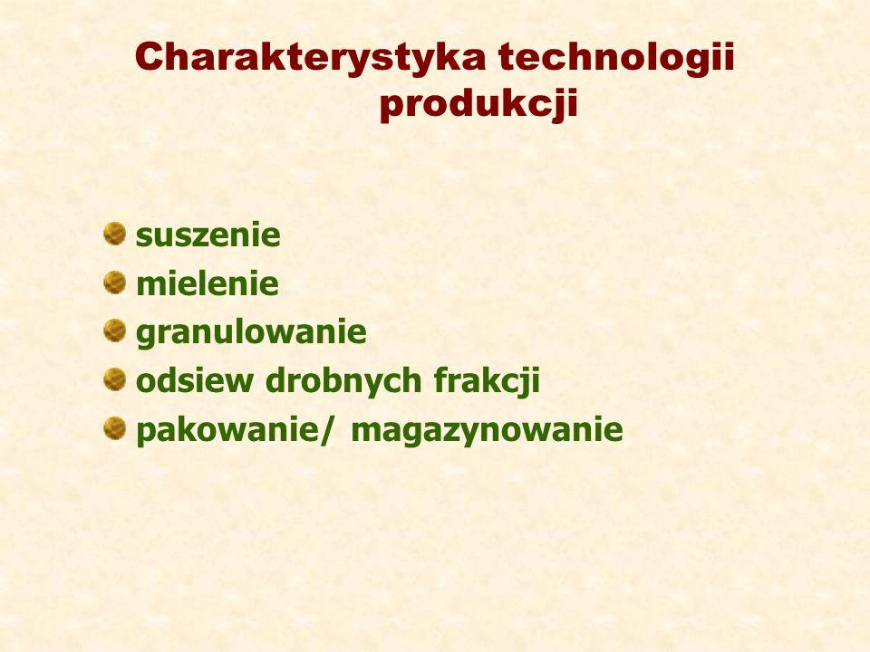 Charakterystyka technologii produkcji suszenie mielenie granulowanie odsiew drobnych frakcji pakowanie/ magazynowanie