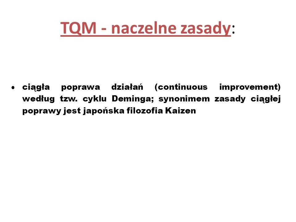 TQM - naczelne zasady: dążenie do ustalenia i zaspokojenia wymagań klienta zewnętrznego i wewnętrznego (każdy pracownik ma swoich klientów i dostawców
