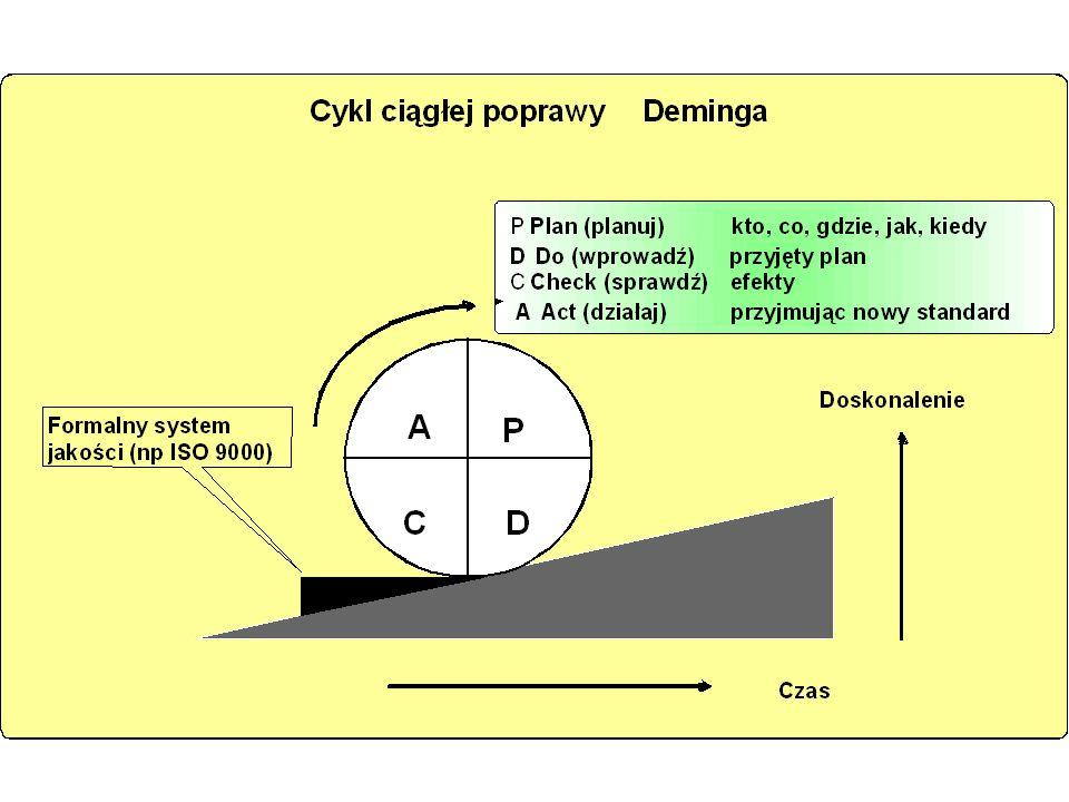 TQM - naczelne zasady: ciągła poprawa działań (continuous improvement) według tzw. cyklu Deminga; synonimem zasady ciągłej poprawy jest japońska filoz