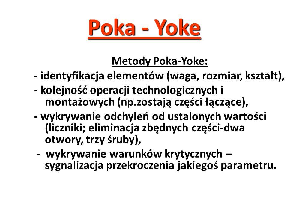 Poka - Yoke System Poka-Yoke został opracowany i rozwinięty w firmie Toyota przez Shigeo Shingo. Polega on na zaopatrzeniu wykonawców w odpowiednie te