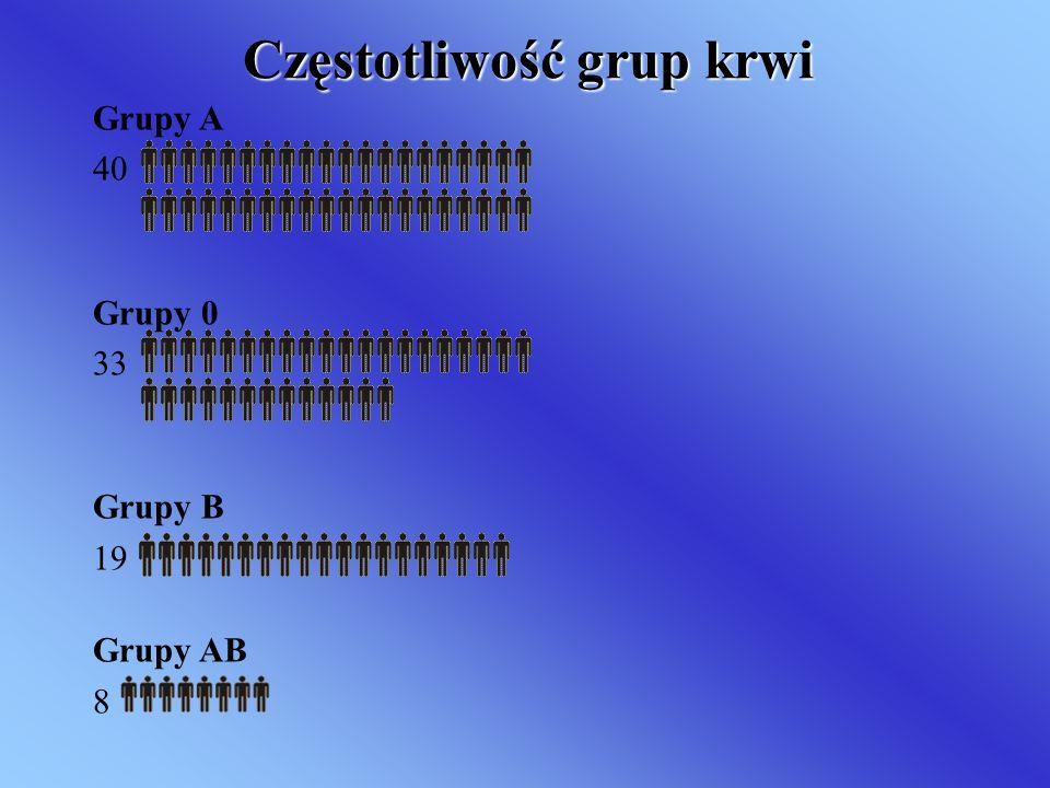 Częstotliwość grup krwi Grupy A 40 Grupy 0 33 Grupy B 19 Grupy AB 8