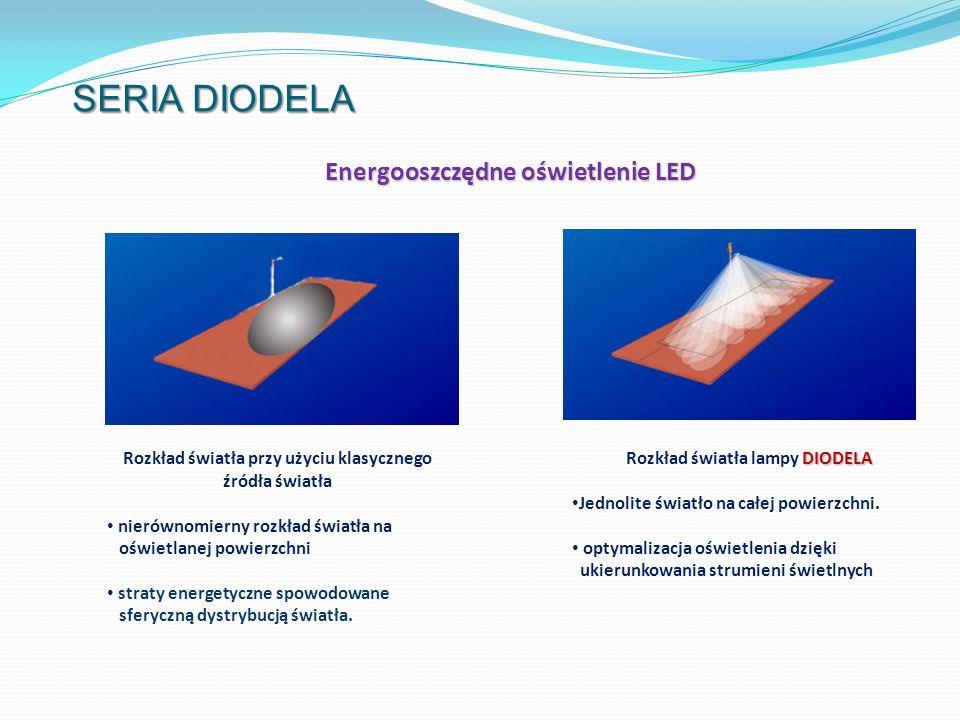 Rozkład światła przy użyciu klasycznego źródła światła nierównomierny rozkład światła na oświetlanej powierzchni straty energetyczne spowodowane sfery