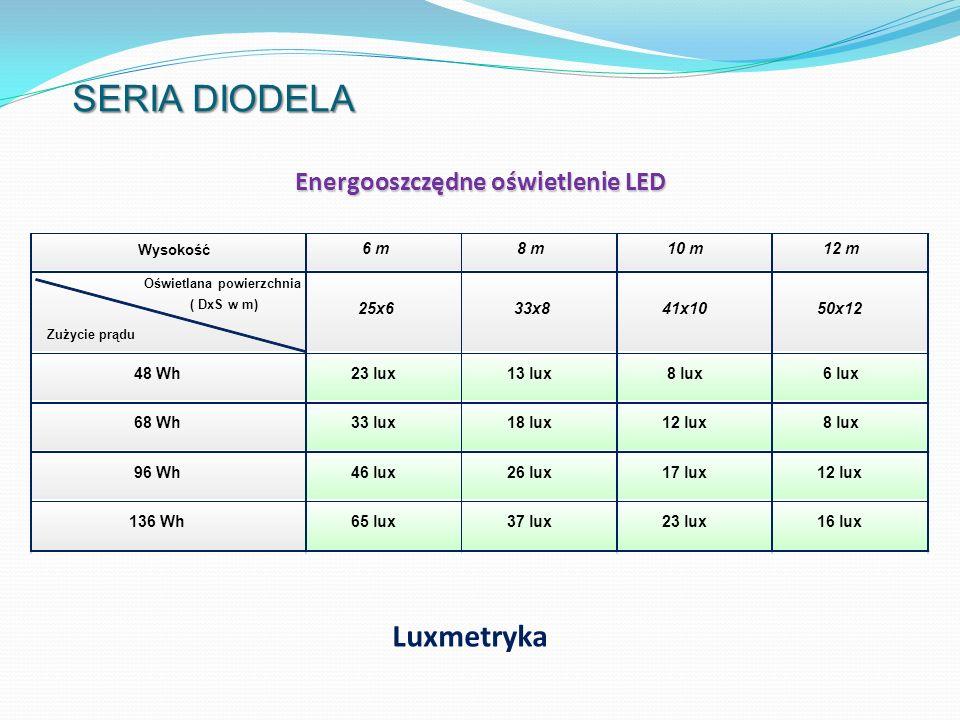 SERIA DIODELA Luxmetryka Energooszczędne oświetlenie LED