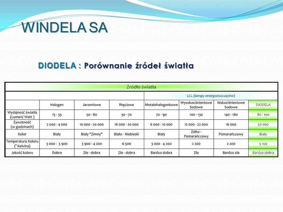 DIODELA : Porównanie źródeł światła WINDELA SA