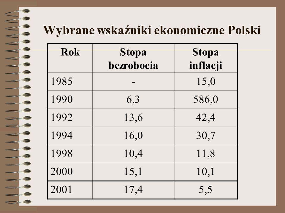 Wybrane wskaźniki ekonomiczne Polski RokStopa bezrobocia Stopa inflacji 1985-15,0 19906,3586,0 199213,642,4 199416,030,7 199810,411,8 200015,110,1 200
