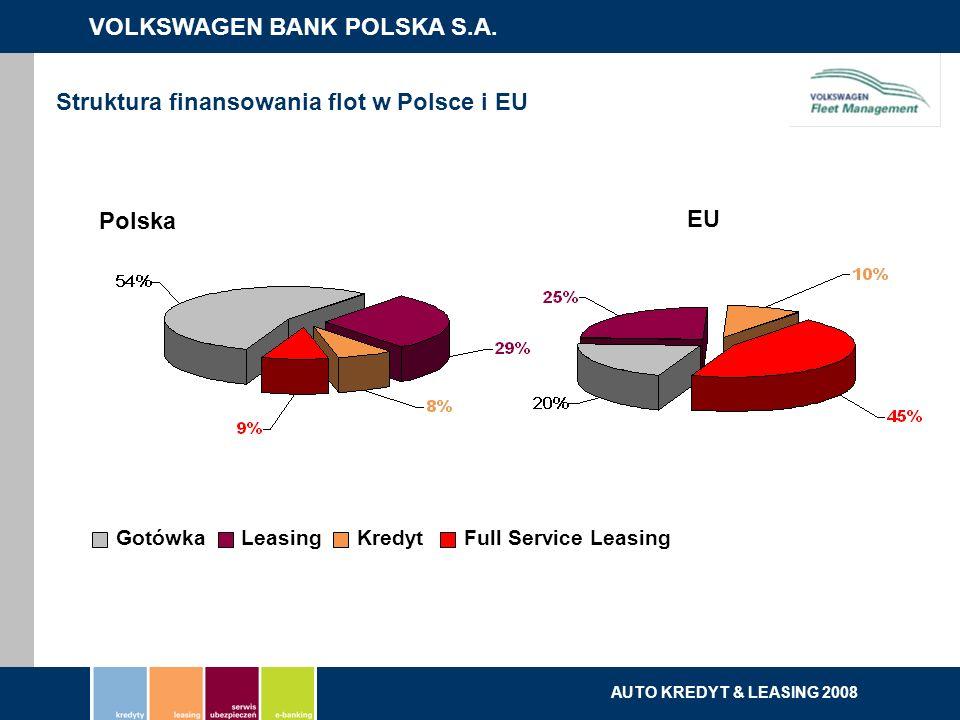 VOLKSWAGEN BANK POLSKA S.A. kredyty | leasing | serwis ubezpieczeń | e-banking AUTO KREDYT & LEASING 2008 GotówkaLeasingKredytFull Service Leasing Pol