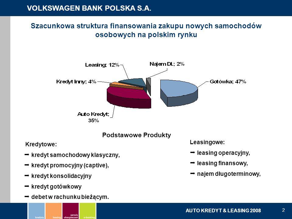VOLKSWAGEN BANK POLSKA S.A. kredyty | leasing | serwis ubezpieczeń | e-banking AUTO KREDYT & LEASING 2008 2 Szacunkowa struktura finansowania zakupu n