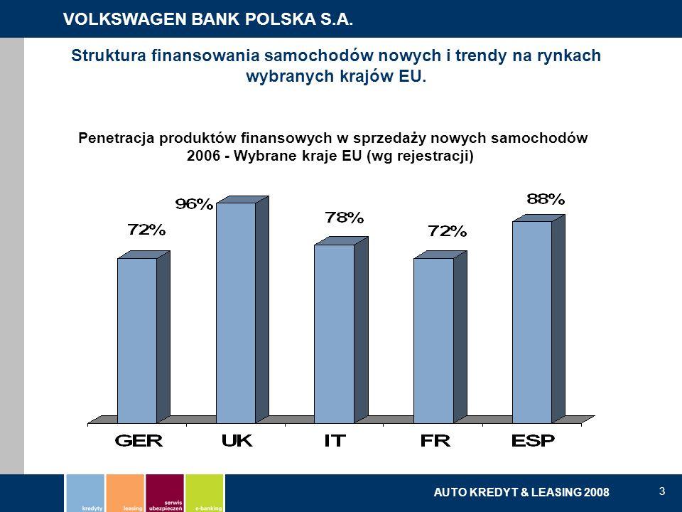 VOLKSWAGEN BANK POLSKA S.A. kredyty | leasing | serwis ubezpieczeń | e-banking AUTO KREDYT & LEASING 2008 3 Struktura finansowania samochodów nowych i