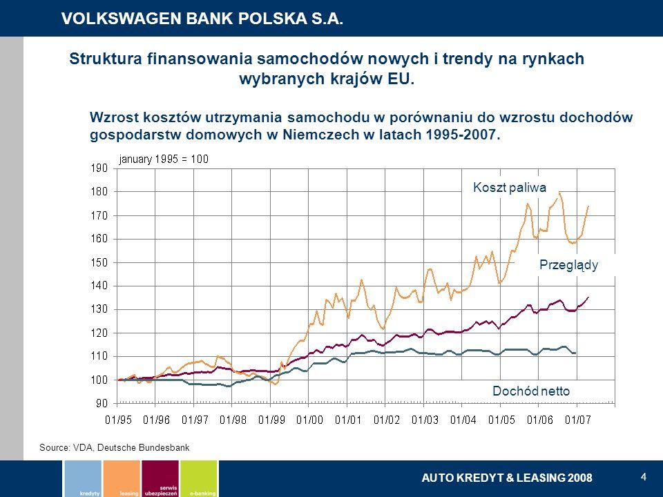 VOLKSWAGEN BANK POLSKA S.A. kredyty | leasing | serwis ubezpieczeń | e-banking AUTO KREDYT & LEASING 2008 4 Koszt paliwa Przeglądy Dochód netto Source