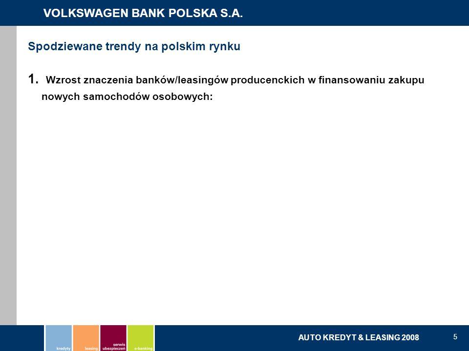 VOLKSWAGEN BANK POLSKA S.A. kredyty | leasing | serwis ubezpieczeń | e-banking AUTO KREDYT & LEASING 2008 5 1. Wzrost znaczenia banków/leasingów produ