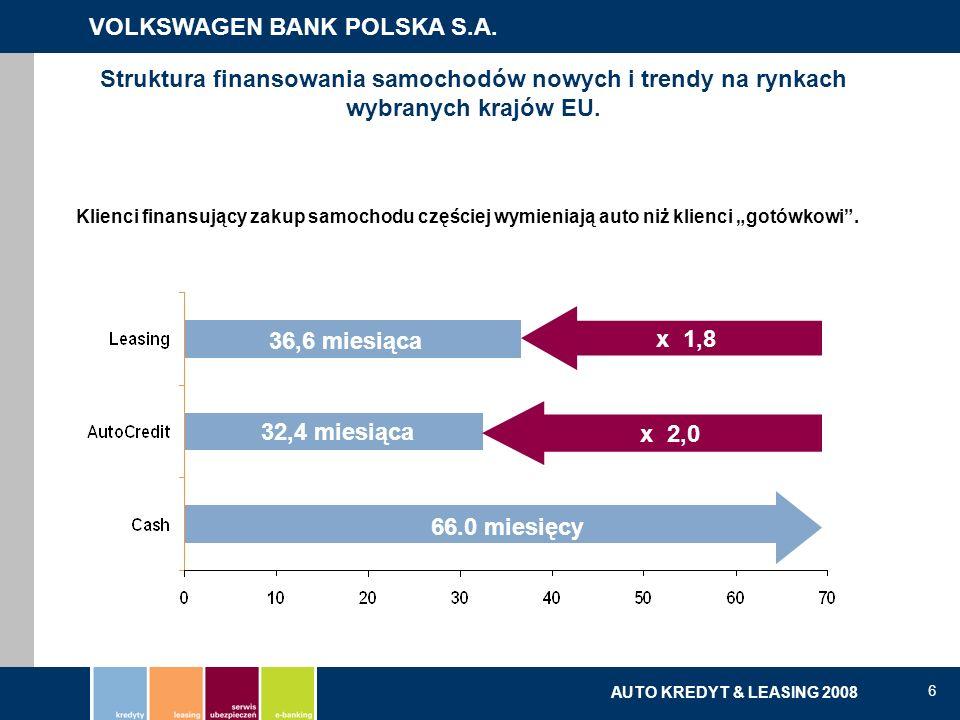 VOLKSWAGEN BANK POLSKA S.A. kredyty | leasing | serwis ubezpieczeń | e-banking AUTO KREDYT & LEASING 2008 6 Klienci finansujący zakup samochodu części