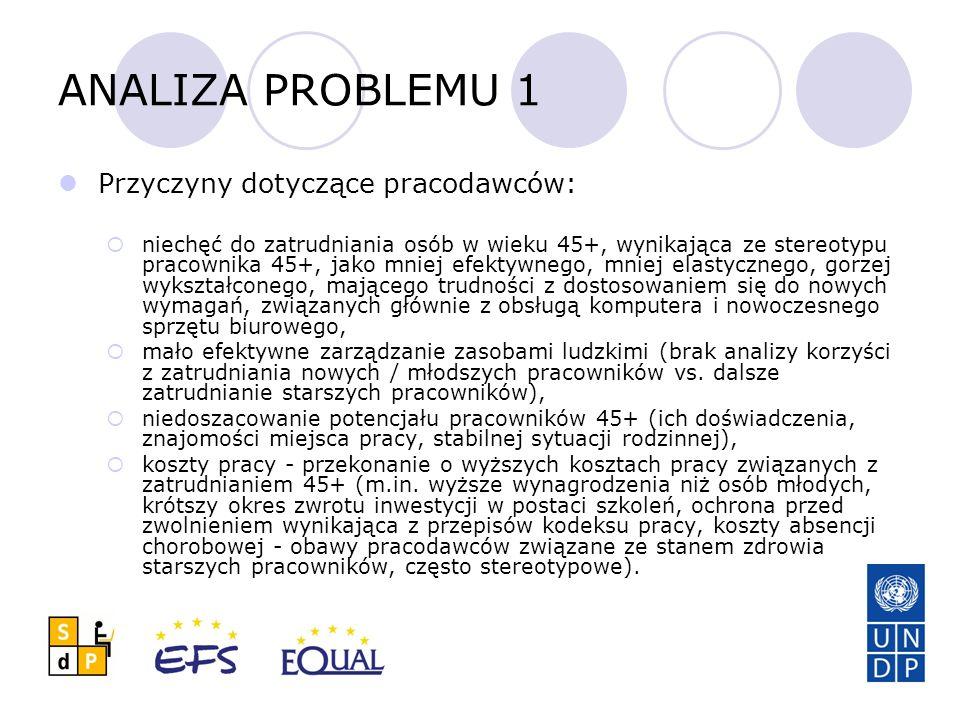 ANALIZA PROBLEMU 2 Przyczyny dotyczące osób 45+: obiektywnie niskie kwalifikacje w zakresie znajomości języków, obsługi komputera, nowoczesnego sprzętu biurowego i innych technologii stosowanych w zakładach pracy, bariery psychiczne, tj.