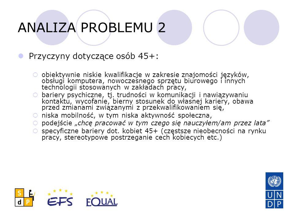 ANALIZA PROBLEMU 2 Przyczyny dotyczące osób 45+: obiektywnie niskie kwalifikacje w zakresie znajomości języków, obsługi komputera, nowoczesnego sprzęt