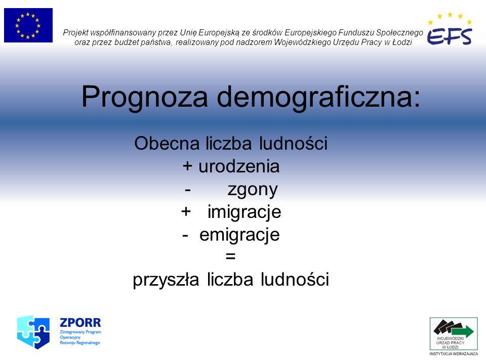 Prognoza demograficzna: Obecna liczba ludności + urodzenia - zgony + imigracje - emigracje = przyszła liczba ludności Projekt współfinansowany przez U