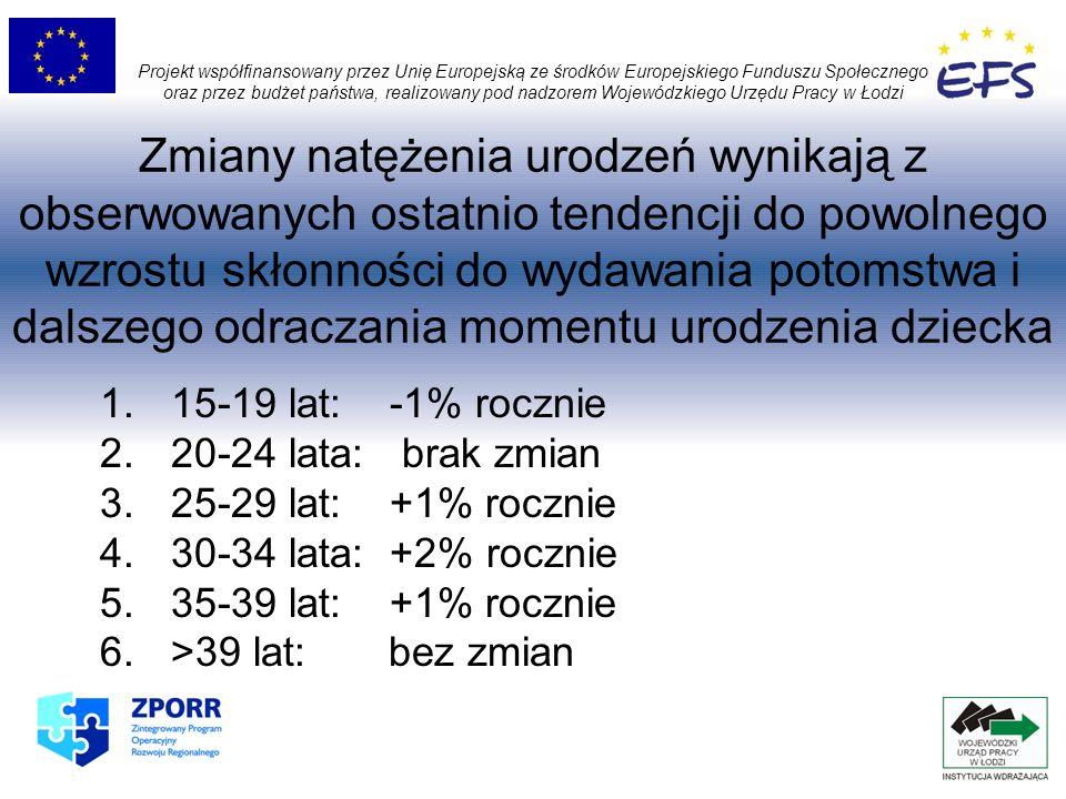 Współczynnik dzietności teoretycznej dla 2010 r: 1,248 (GUS: 1,1) Projekt współfinansowany przez Unię Europejską ze środków Europejskiego Funduszu Społecznego oraz przez budżet państwa, realizowany pod nadzorem Wojewódzkiego Urzędu Pracy w Łodzi