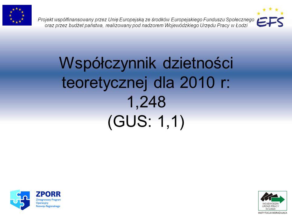 Współczynnik dzietności teoretycznej dla 2010 r: 1,248 (GUS: 1,1) Projekt współfinansowany przez Unię Europejską ze środków Europejskiego Funduszu Spo