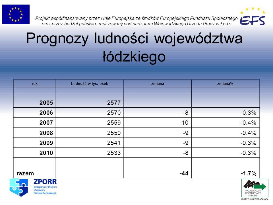 Prognozy ludności województwa łódzkiego Projekt współfinansowany przez Unię Europejską ze środków Europejskiego Funduszu Społecznego oraz przez budżet
