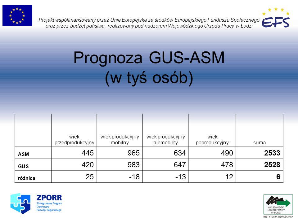 Prognoza GUS-ASM (w tyś osób) Projekt współfinansowany przez Unię Europejską ze środków Europejskiego Funduszu Społecznego oraz przez budżet państwa, realizowany pod nadzorem Wojewódzkiego Urzędu Pracy w Łodzi wiek przedprodukcyjny wiek produkcyjny mobilny wiek produkcyjny niemobilny wiek poprodukcyjnysuma ASM 4459656344902533 GUS 4209836474782528 różnica 25-18-13126