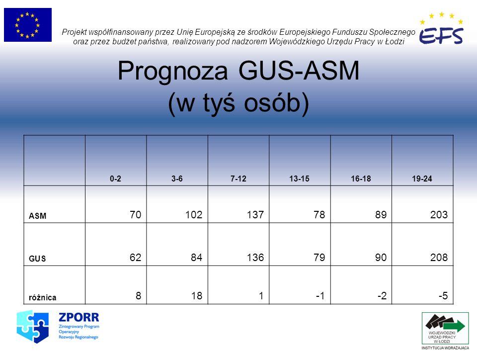 Prognoza GUS-ASM (w tyś osób) Projekt współfinansowany przez Unię Europejską ze środków Europejskiego Funduszu Społecznego oraz przez budżet państwa, realizowany pod nadzorem Wojewódzkiego Urzędu Pracy w Łodzi 0-23-67-1213-1516-1819-24 ASM 701021377889203 GUS 62841367990208 różnica 8181-2-5