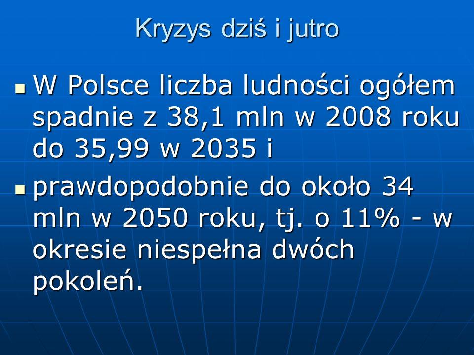 Kryzys dziś i jutro W Polsce liczba ludności ogółem spadnie z 38,1 mln w 2008 roku do 35,99 w 2035 i W Polsce liczba ludności ogółem spadnie z 38,1 ml