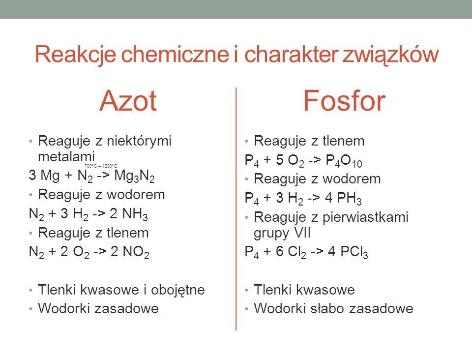 Reakcje chemiczne i charakter związków Azot Reaguje z niektórymi metalami 3 Mg + N 2 -> Mg 3 N 2 Reaguje z wodorem N 2 + 3 H 2 -> 2 NH 3 Reaguje z tle